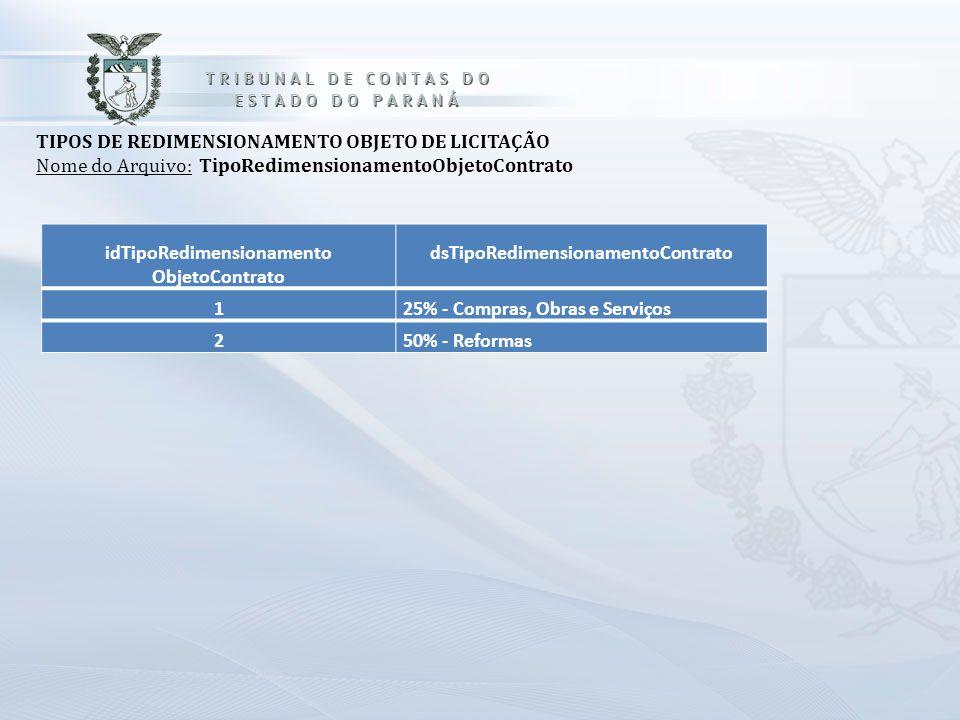 idTipoRedimensionamento ObjetoContrato dsTipoRedimensionamentoContrato 125% - Compras, Obras e Serviços 250% - Reformas TIPOS DE REDIMENSIONAMENTO OBJ