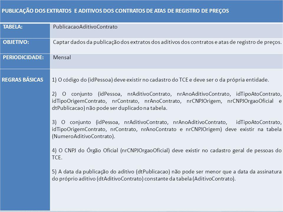 PUBLICAÇÃO DOS EXTRATOS E ADITIVOS DOS CONTRATOS DE ATAS DE REGISTRO DE PREÇOS TABELA: PublicacaoAditivoContrato OBJETIVO: Captar dados da publicação