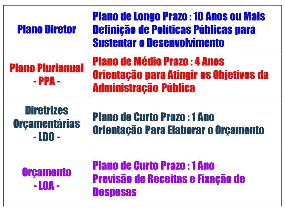 Plano Diretor Plano de Longo Prazo : 10 Anos ou Mais Definição de Políticas Públicas para Sustentar o Desenvolvimento Plano Plurianual - PPA - Plano d