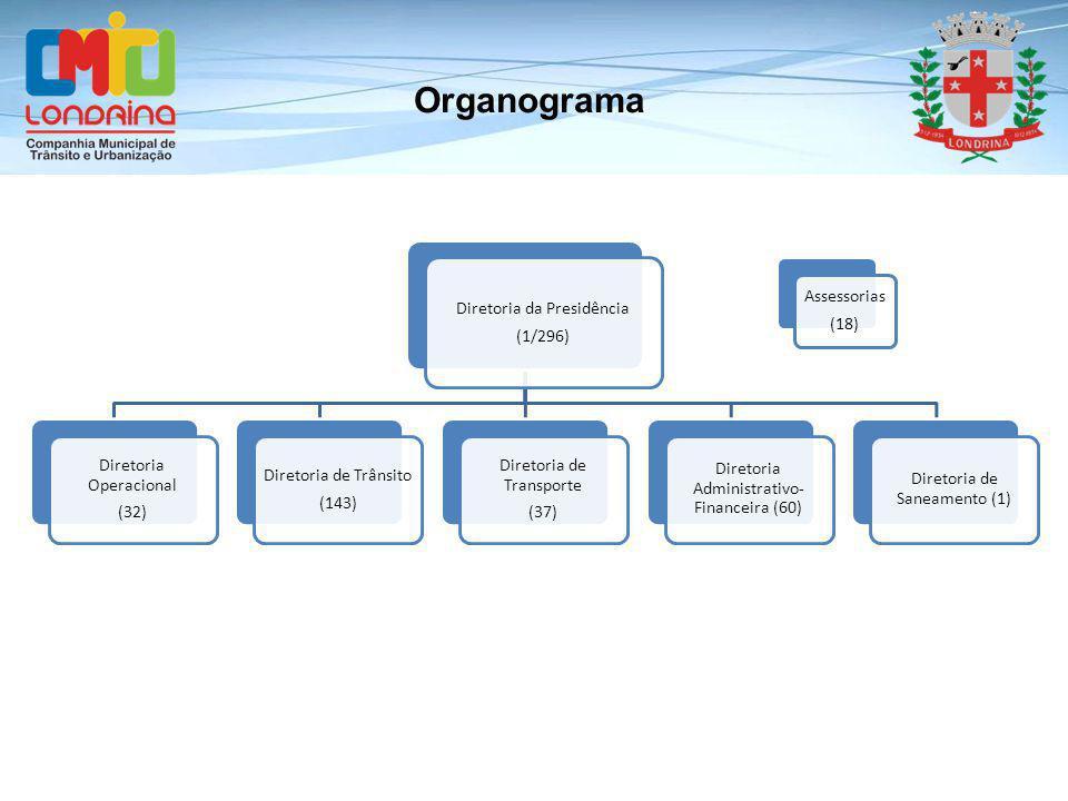 Diretoria de Operações Gerência de Limpeza Pública Gerência de Controle de Resíduos Gerência Operacional Gerência de Planejamento DIRETORIA DE OPERAÇÕES