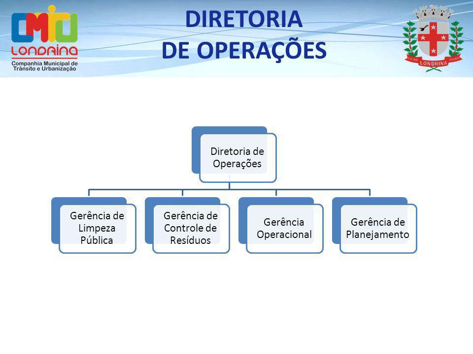 Diretoria de Operações Gerência de Limpeza Pública Gerência de Controle de Resíduos Gerência Operacional Gerência de Planejamento DIRETORIA DE OPERAÇÕ