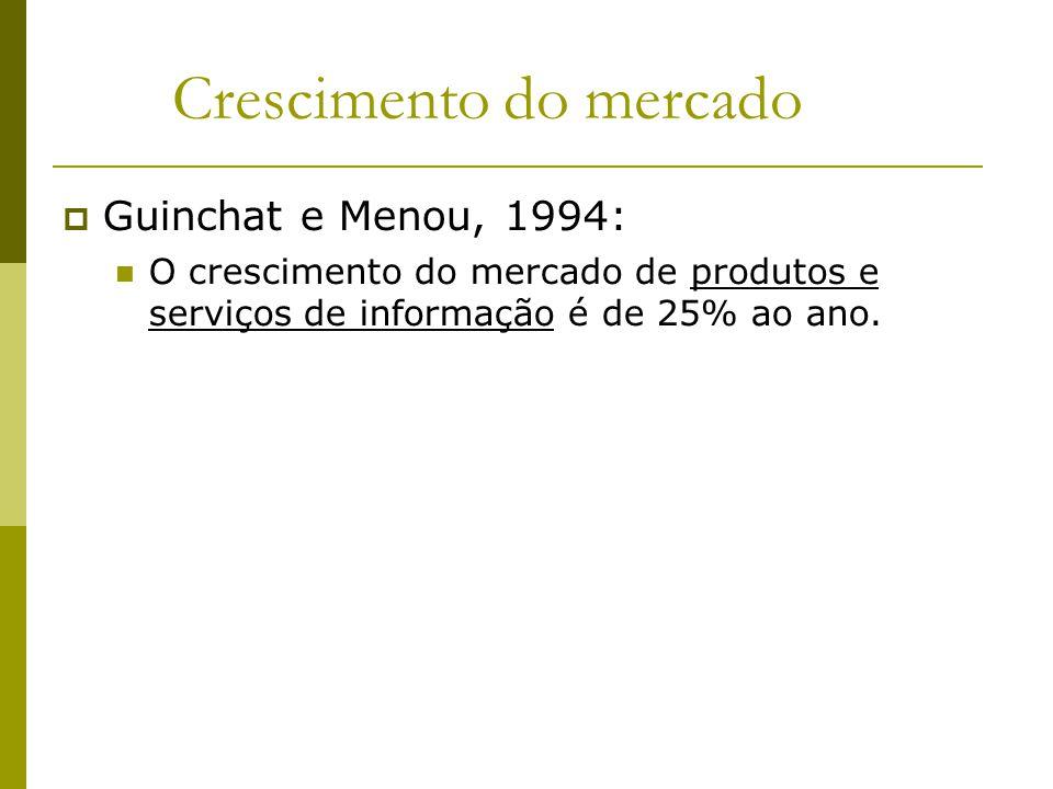 Crescimento do mercado Guinchat e Menou, 1994: O crescimento do mercado de produtos e serviços de informação é de 25% ao ano.