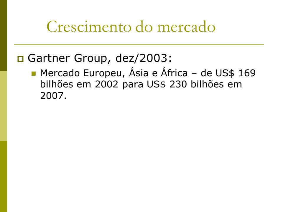Crescimento do mercado Gartner Group, dez/2003: Mercado Europeu, Ásia e África – de US$ 169 bilhões em 2002 para US$ 230 bilhões em 2007.