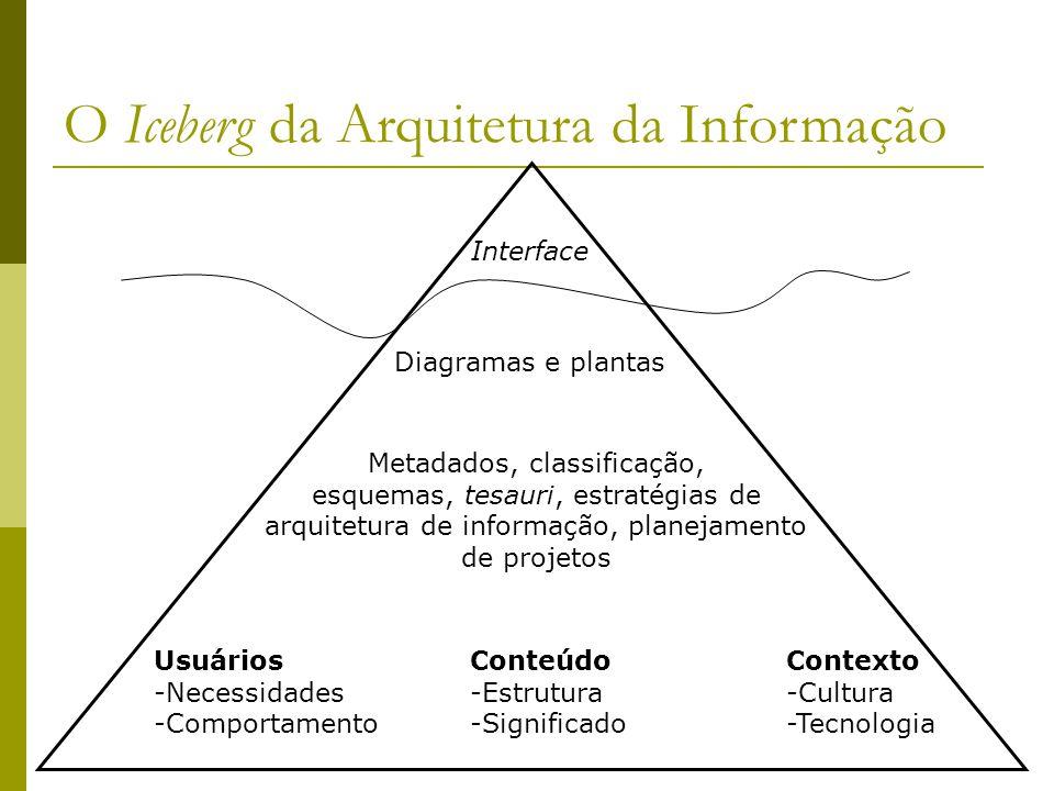 O Iceberg da Arquitetura da Informação Interface Diagramas e plantas Metadados, classificação, esquemas, tesauri, estratégias de arquitetura de inform