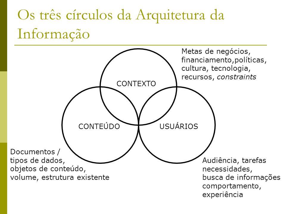 Os três círculos da Arquitetura da Informação CONTEÚDO CONTEXTO USUÁRIOS Metas de negócios, financiamento,políticas, cultura, tecnologia, recursos, co
