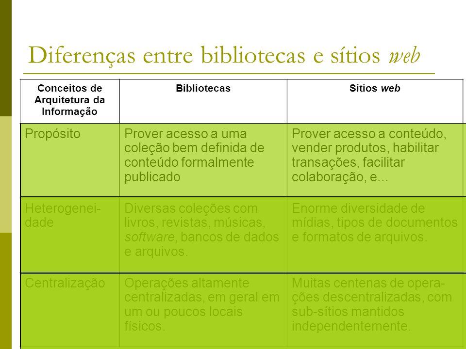 Diferenças entre bibliotecas e sítios web Conceitos de Arquitetura da Informação BibliotecasSítios web PropósitoProver acesso a uma coleção bem defini