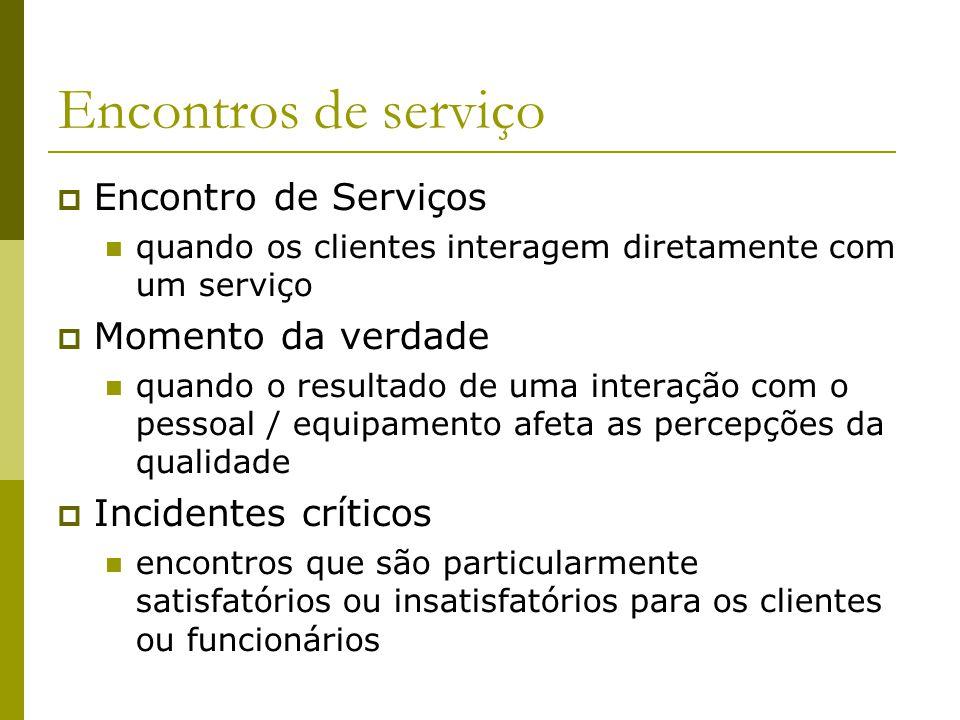 Encontros de serviço Encontro de Serviços quando os clientes interagem diretamente com um serviço Momento da verdade quando o resultado de uma interaç