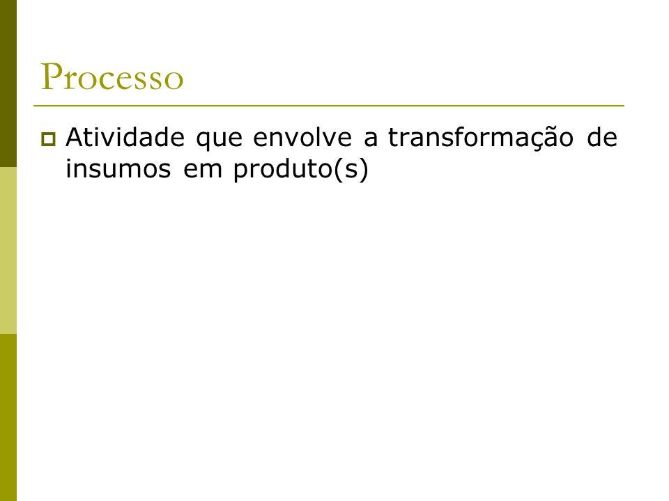 Processo Atividade que envolve a transformação de insumos em produto(s)