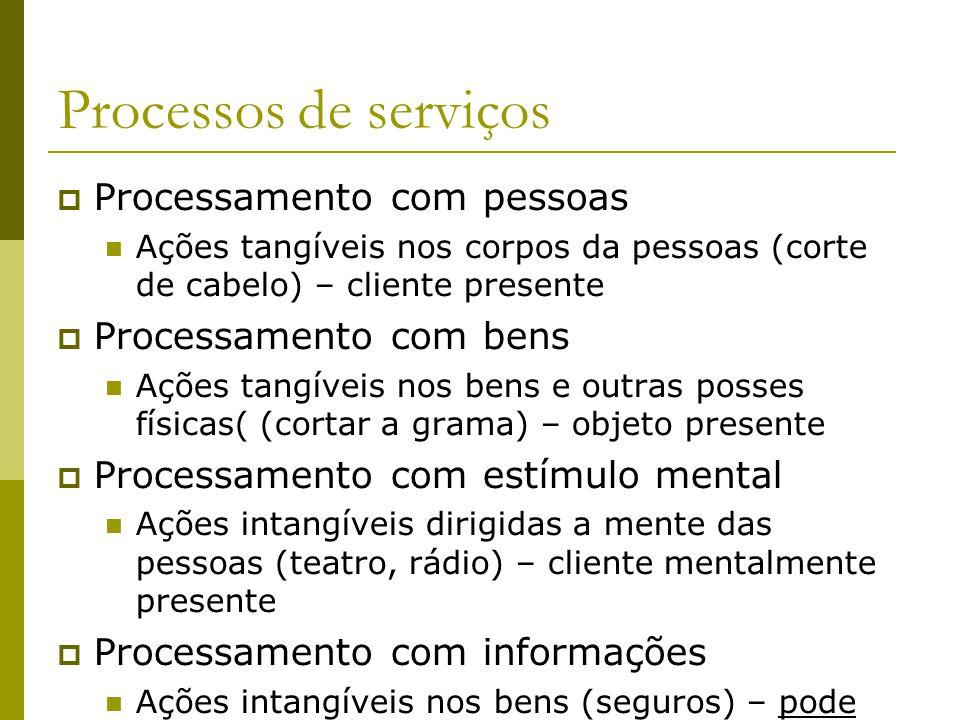 Processos de serviços Processamento com pessoas Ações tangíveis nos corpos da pessoas (corte de cabelo) – cliente presente Processamento com bens Açõe