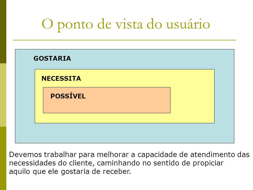 O ponto de vista do usuário GOSTARIA NECESSITA POSSÍVEL Devemos trabalhar para melhorar a capacidade de atendimento das necessidades do cliente, camin