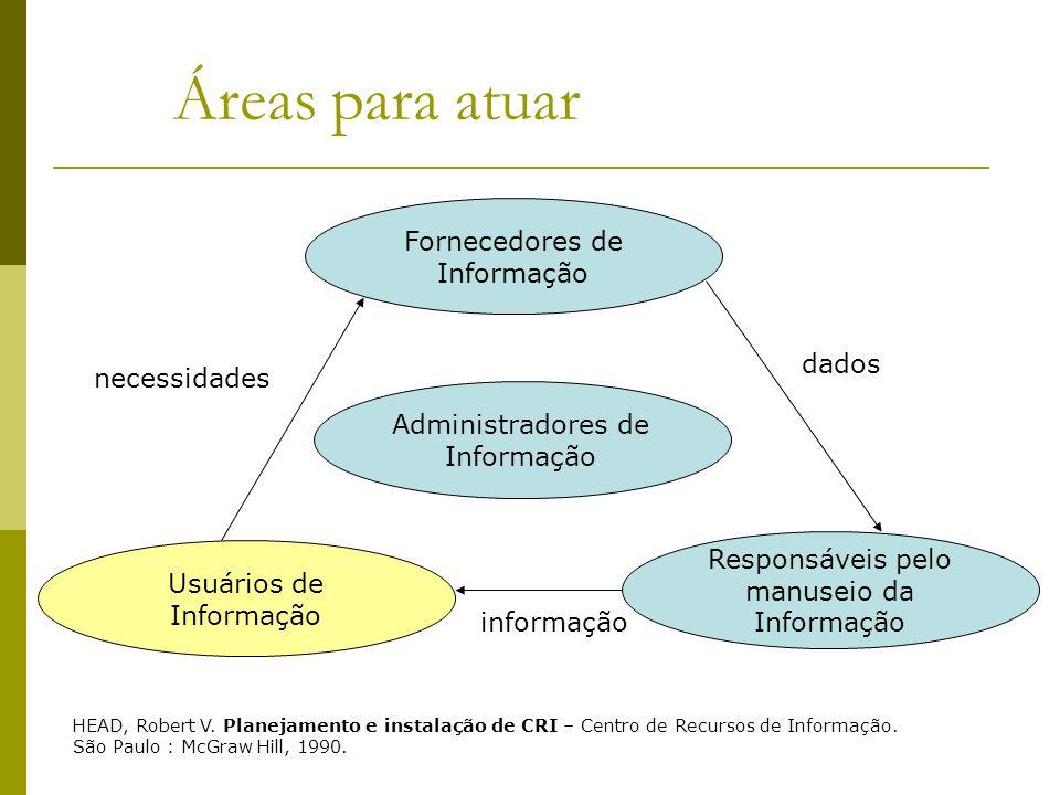 Áreas para atuar Fornecedores de Informação Administradores de Informação Usuários de Informação Responsáveis pelo manuseio da Informação HEAD, Robert