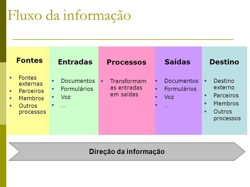 Fluxo da informação Fontes Fontes externas Parceiros Membros Outros processos Entradas Documentos Formulários Voz … Saídas Documentos Formulários Voz