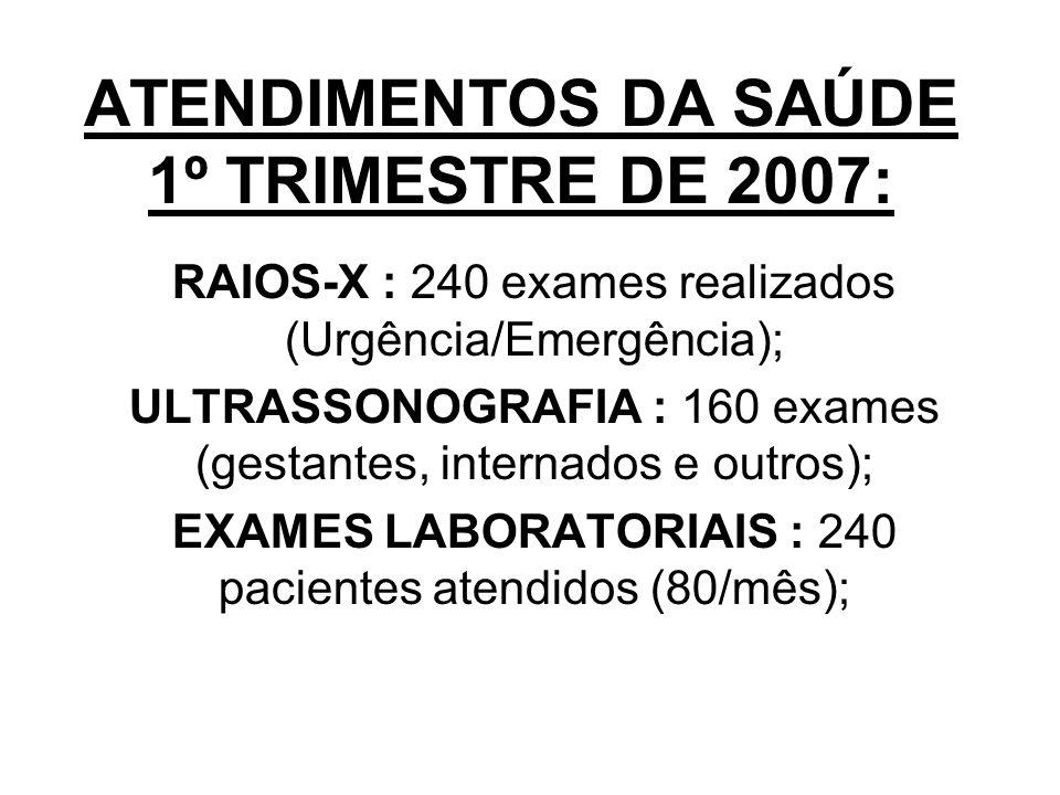 ATENDIMENTOS DA SAÚDE 1º TRIMESTRE DE 2007: RAIOS-X : 240 exames realizados (Urgência/Emergência); ULTRASSONOGRAFIA : 160 exames (gestantes, internados e outros); EXAMES LABORATORIAIS : 240 pacientes atendidos (80/mês);