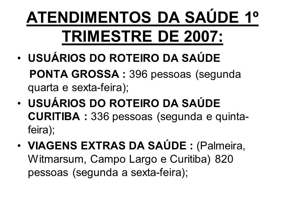 ATENDIMENTOS DA SAÚDE 1º TRIMESTRE DE 2007: USUÁRIOS DO ROTEIRO DA SAÚDE PONTA GROSSA : 396 pessoas (segunda quarta e sexta-feira); USUÁRIOS DO ROTEIRO DA SAÚDE CURITIBA : 336 pessoas (segunda e quinta- feira); VIAGENS EXTRAS DA SAÚDE : (Palmeira, Witmarsum, Campo Largo e Curitiba) 820 pessoas (segunda a sexta-feira);
