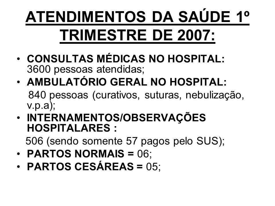 ATENDIMENTOS DA SAÚDE 1º TRIMESTRE DE 2007: CONSULTAS MÉDICAS NO HOSPITAL: 3600 pessoas atendidas; AMBULATÓRIO GERAL NO HOSPITAL: 840 pessoas (curativos, suturas, nebulização, v.p.a); INTERNAMENTOS/OBSERVAÇÕES HOSPITALARES : 506 (sendo somente 57 pagos pelo SUS); PARTOS NORMAIS = 06; PARTOS CESÁREAS = 05;