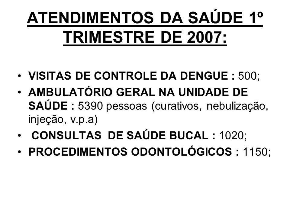 ATENDIMENTOS DA SAÚDE 1º TRIMESTRE DE 2007: VISITAS DE CONTROLE DA DENGUE : 500; AMBULATÓRIO GERAL NA UNIDADE DE SAÚDE : 5390 pessoas (curativos, nebulização, injeção, v.p.a) CONSULTAS DE SAÚDE BUCAL : 1020; PROCEDIMENTOS ODONTOLÓGICOS : 1150;