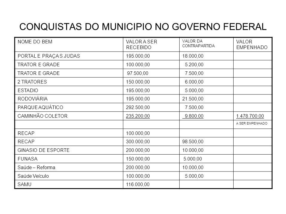CONQUISTAS DO MUNICIPIO NO GOVERNO FEDERAL NOME DO BEMVALOR A SER RECEBIDO VALOR DA CONTRAPARTIDA VALOR EMPENHADO PORTAL E PRAÇA S.JUDAS195.000,0018.000,00 TRATOR E GRADE100.000,00 5.200,00 TRATOR E GRADE 97.500,00 7.500,00 2 TRATORES150.000,00 6.000,00 ESTADIO195.000,00 5.000,00 RODOVIÁRIA195.000,0021.500,00 PARQUE AQUÁTICO292.500,00 7.500,00 CAMINHÃO COLETOR235.200,00 9.800,001.478.700,00 A SER EMPENHADO RECAP100.000,00 RECAP300.000,0098.500,00 GINASIO DE ESPORTE200.000,0010.000,00 FUNASA150.000,00 5.000,00 Saúde – Reforma200.000,0010.000,00 Saúde Veículo100.000,00 5.000,00 SAMU116.000,00