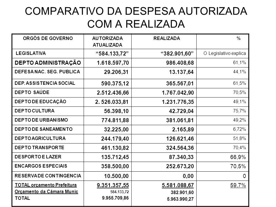 COMPARATIVO DA DESPESA AUTORIZADA COM A REALIZADA ORGÕS DE GOVERNOAUTORIZADA ATUALIZADA REALIZADA % LEGISLATIVA 584.133,72382.901,60 O Legislativo explica DEPTO ADMINISTRAÇÃO1.618.597,70986.408,68 61,1% DEFESA NAC.