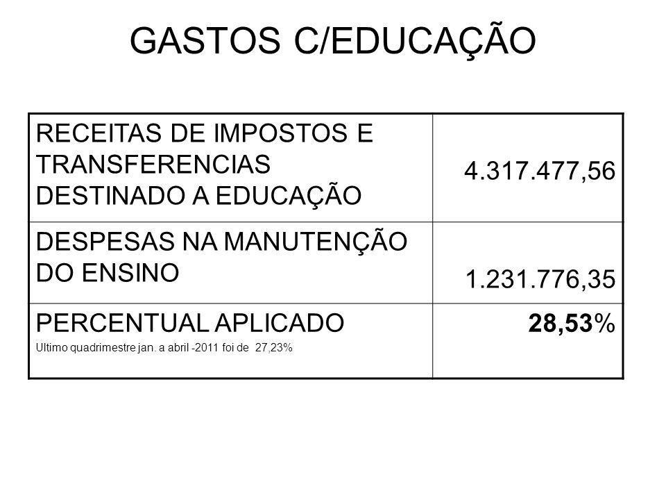 GASTOS C/EDUCAÇÃO RECEITAS DE IMPOSTOS E TRANSFERENCIAS DESTINADO A EDUCAÇÃO 4.317.477,56 DESPESAS NA MANUTENÇÃO DO ENSINO 1.231.776,35 PERCENTUAL APLICADO Ultimo quadrimestre jan.