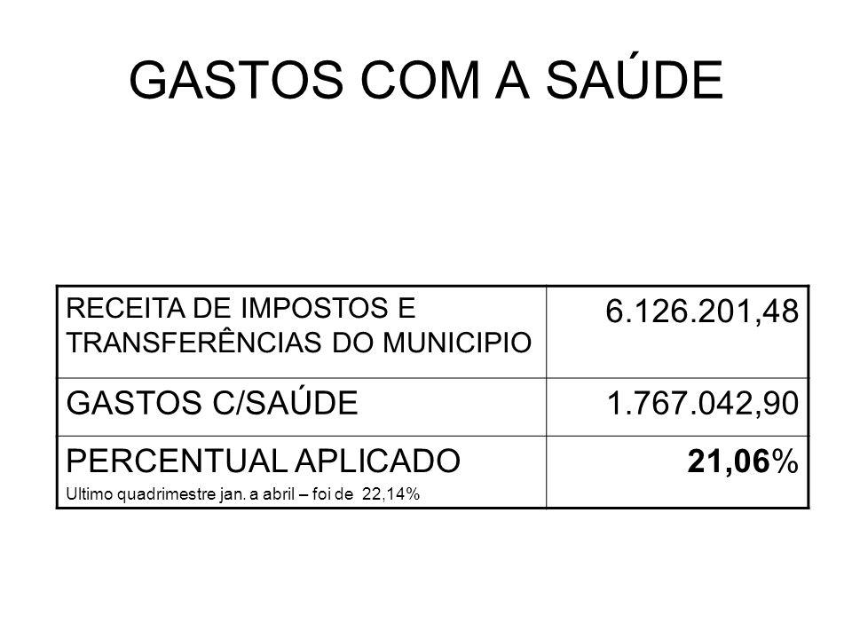 GASTOS COM A SAÚDE RECEITA DE IMPOSTOS E TRANSFERÊNCIAS DO MUNICIPIO 6.126.201,48 GASTOS C/SAÚDE1.767.042,90 PERCENTUAL APLICADO Ultimo quadrimestre jan.