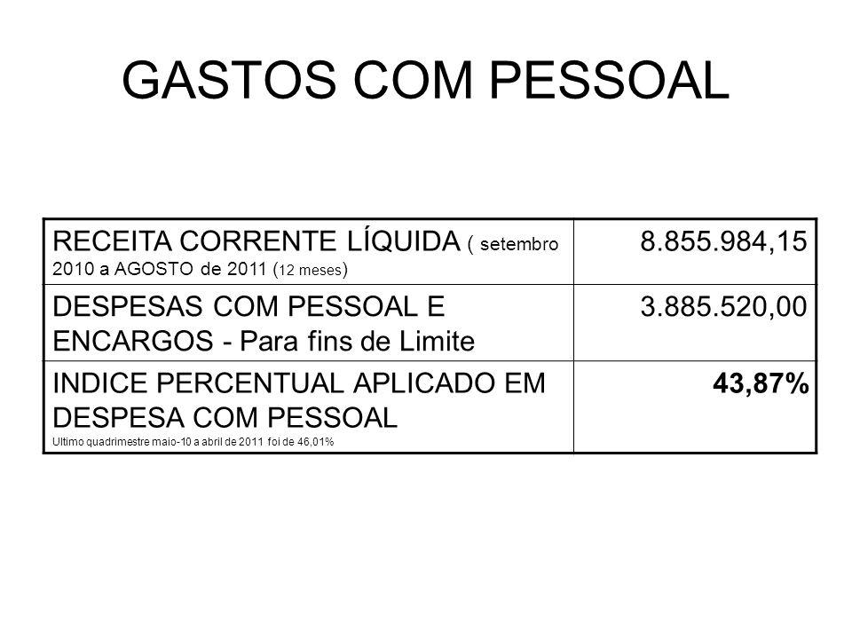 GASTOS COM PESSOAL RECEITA CORRENTE LÍQUIDA ( setembro 2010 a AGOSTO de 2011 ( 12 meses ) 8.855.984,15 DESPESAS COM PESSOAL E ENCARGOS - Para fins de Limite 3.885.520,00 INDICE PERCENTUAL APLICADO EM DESPESA COM PESSOAL Ultimo quadrimestre maio-10 a abril de 2011 foi de 46,01% 43,87%