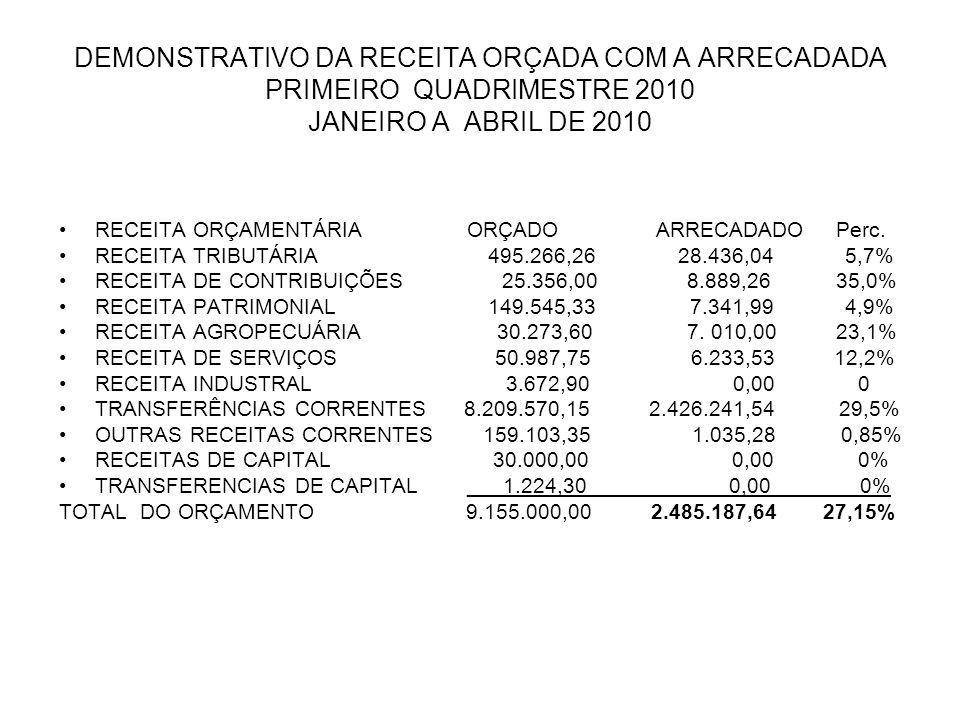 DEMONSTRATIVO DA RECEITA ORÇADA COM A ARRECADADA PRIMEIRO QUADRIMESTRE 2010 JANEIRO A ABRIL DE 2010 RECEITA ORÇAMENTÁRIA ORÇADO ARRECADADO Perc. RECEI