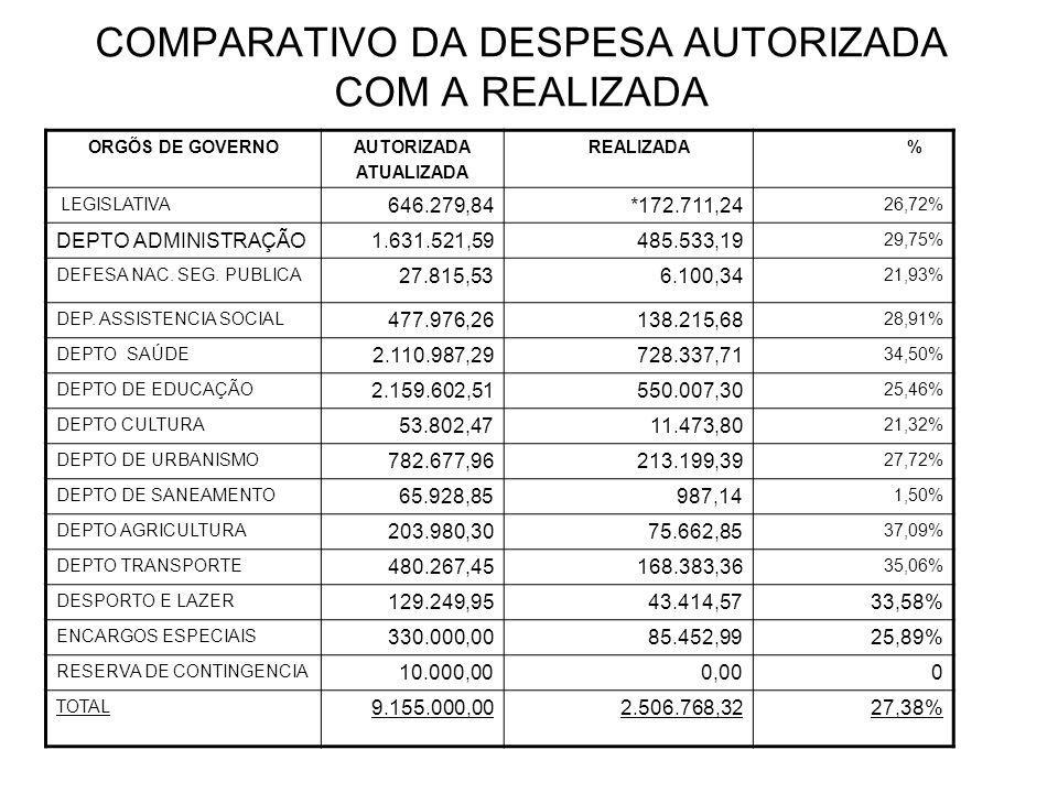 COMPARATIVO DA DESPESA AUTORIZADA COM A REALIZADA ORGÕS DE GOVERNOAUTORIZADA ATUALIZADA REALIZADA % LEGISLATIVA 646.279,84*172.711,24 26,72% DEPTO ADMINISTRAÇÃO1.631.521,59485.533,19 29,75% DEFESA NAC.