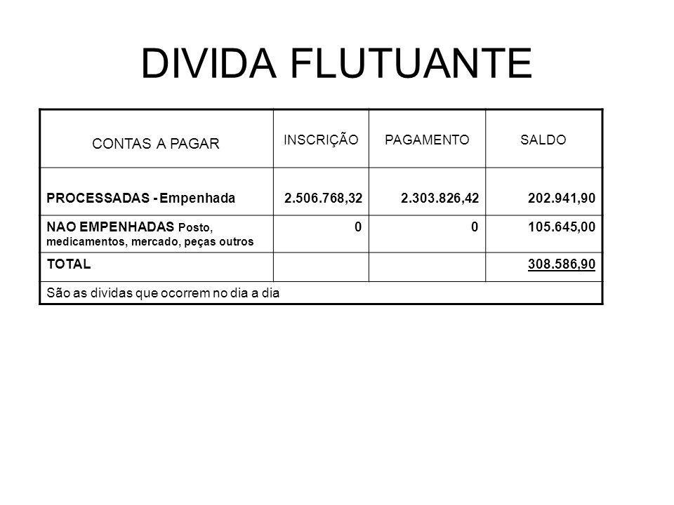 DIVIDA FLUTUANTE CONTAS A PAGAR INSCRIÇÃOPAGAMENTOSALDO PROCESSADAS - Empenhada2.506.768,322.303.826,42202.941,90 NAO EMPENHADAS Posto, medicamentos,