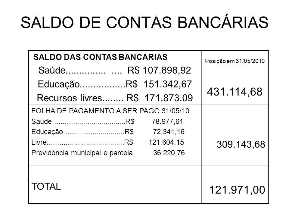 SALDO DE CONTAS BANCÁRIAS SALDO DAS CONTAS BANCARIAS Saúde................... R$ 107.898,92 Educação.................R$ 151.342,67 Recursos livres....