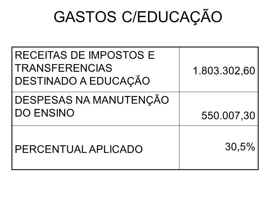 GASTOS C/EDUCAÇÃO RECEITAS DE IMPOSTOS E TRANSFERENCIAS DESTINADO A EDUCAÇÃO 1.803.302,60 DESPESAS NA MANUTENÇÃO DO ENSINO 550.007,30 PERCENTUAL APLICADO 30,5%
