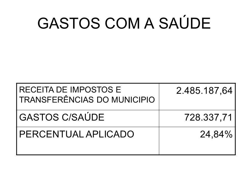 GASTOS COM A SAÚDE RECEITA DE IMPOSTOS E TRANSFERÊNCIAS DO MUNICIPIO 2.485.187,64 GASTOS C/SAÚDE728.337,71 PERCENTUAL APLICADO24,84%
