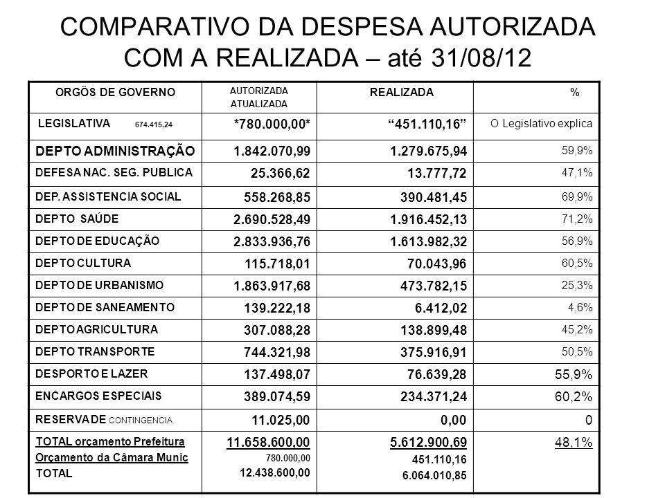 COMPARATIVO DA DESPESA AUTORIZADA COM A REALIZADA – até 31/08/12 ORGÕS DE GOVERNO AUTORIZADA ATUALIZADA REALIZADA % LEGISLATIVA 674.415,24 *780.000,00*451.110,16 O Legislativo explica DEPTO ADMINISTRAÇÃO1.842.070,991.279.675,94 59,9% DEFESA NAC.
