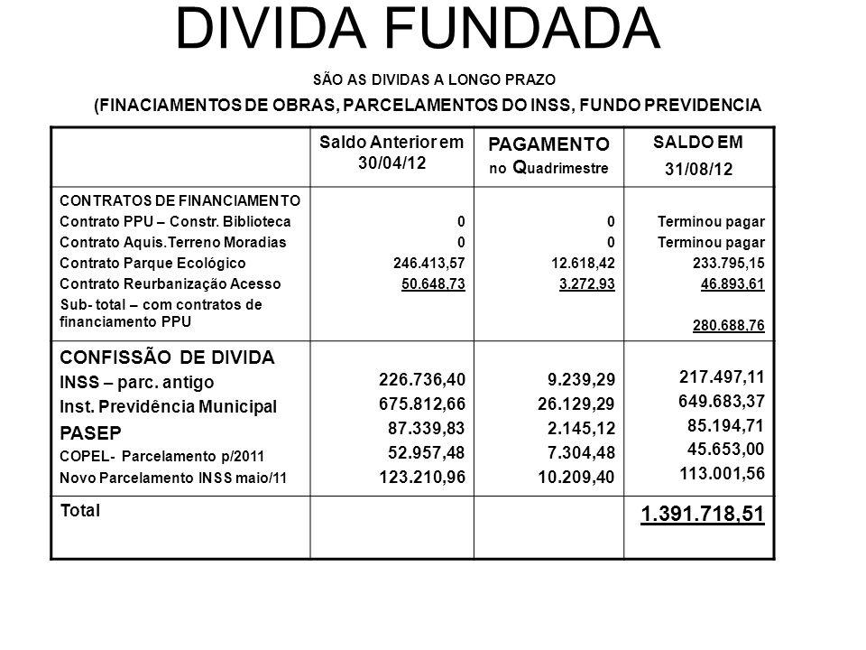DIVIDA FUNDADA SÃO AS DIVIDAS A LONGO PRAZO (FINACIAMENTOS DE OBRAS, PARCELAMENTOS DO INSS, FUNDO PREVIDENCIA Saldo Anterior em 30/04/12 PAGAMENTO no Q uadrimestre SALDO EM 31/08/12 CONTRATOS DE FINANCIAMENTO Contrato PPU – Constr.