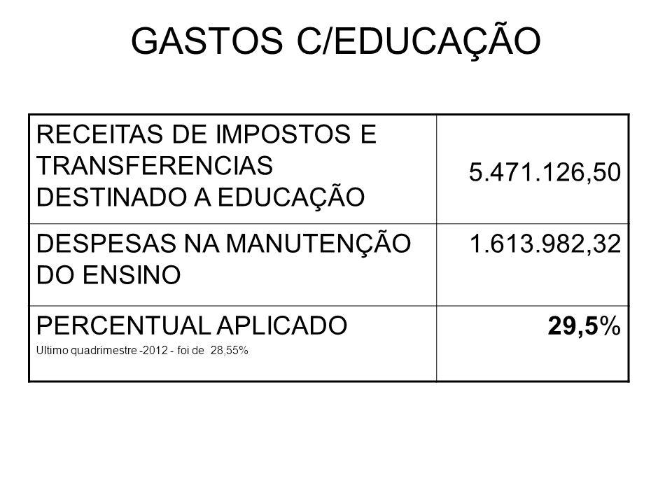 GASTOS C/EDUCAÇÃO RECEITAS DE IMPOSTOS E TRANSFERENCIAS DESTINADO A EDUCAÇÃO 5.471.126,50 DESPESAS NA MANUTENÇÃO DO ENSINO 1.613.982,32 PERCENTUAL APLICADO Ultimo quadrimestre -2012 - foi de 28,55% 29,5%