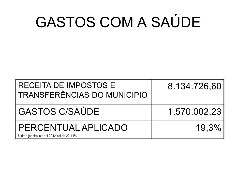 GASTOS COM A SAÚDE RECEITA DE IMPOSTOS E TRANSFERÊNCIAS DO MUNICIPIO 8.134.726,60 GASTOS C/SAÚDE1.570.002,23 PERCENTUAL APLICADO Ultimo janeiro a abril 2012 foi de 20,11% 19,3%