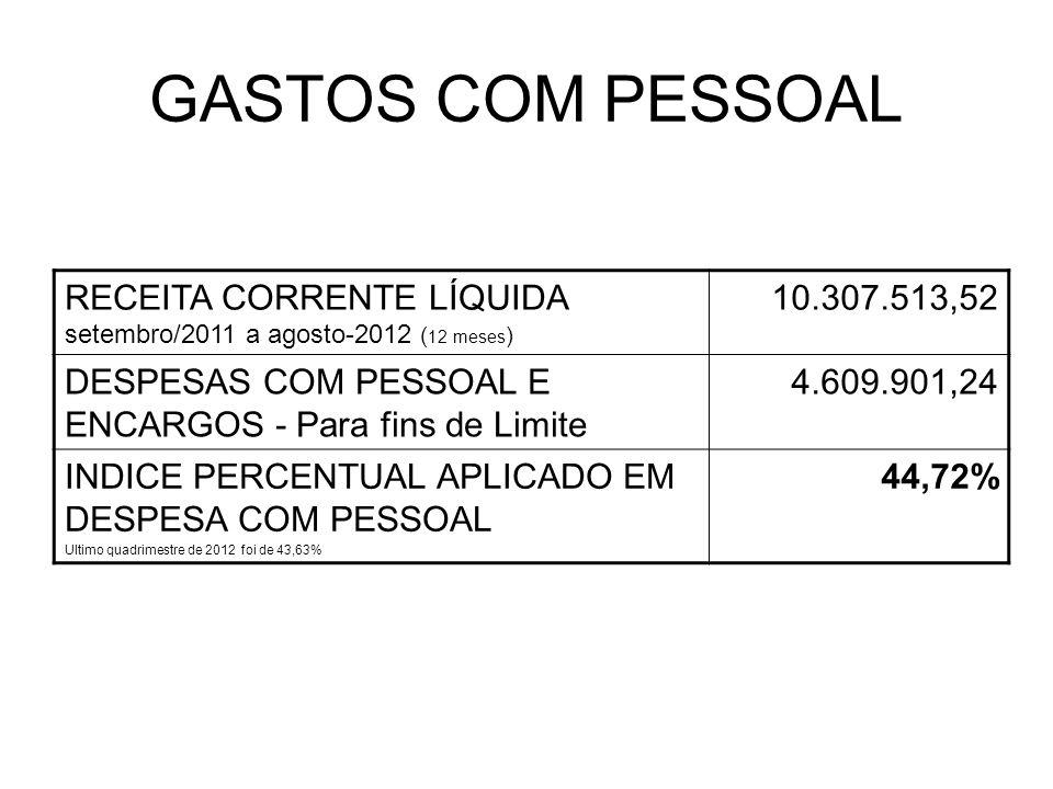 GASTOS COM PESSOAL RECEITA CORRENTE LÍQUIDA setembro/2011 a agosto-2012 ( 12 meses ) 10.307.513,52 DESPESAS COM PESSOAL E ENCARGOS - Para fins de Limite 4.609.901,24 INDICE PERCENTUAL APLICADO EM DESPESA COM PESSOAL Ultimo quadrimestre de 2012 foi de 43,63% 44,72%