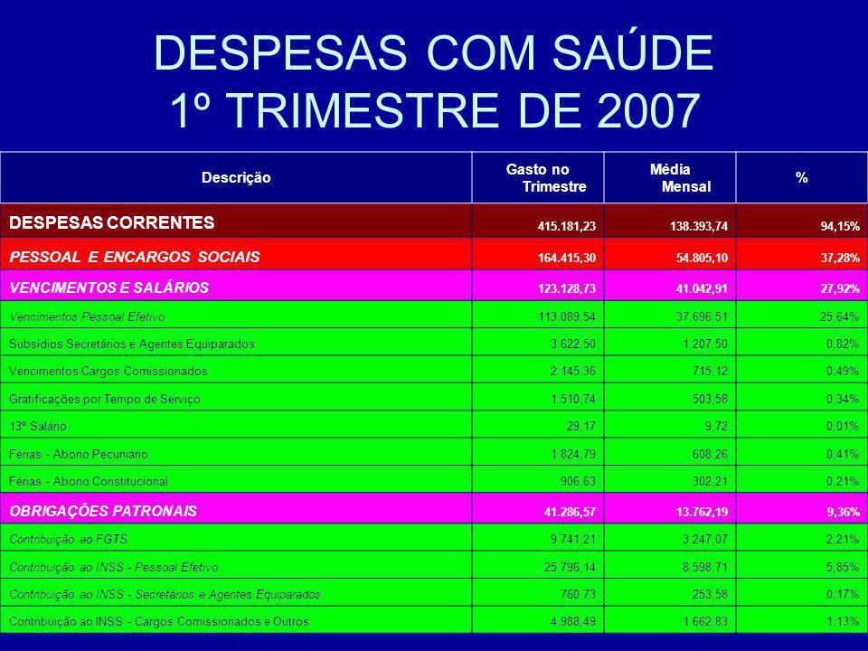 DESPESAS COM SAÚDE 1º TRIMESTRE DE 2007 Descrição Gasto no Trimestre Média Mensal % DESPESAS CORRENTES 415.181,23138.393,7494,15% PESSOAL E ENCARGOS S