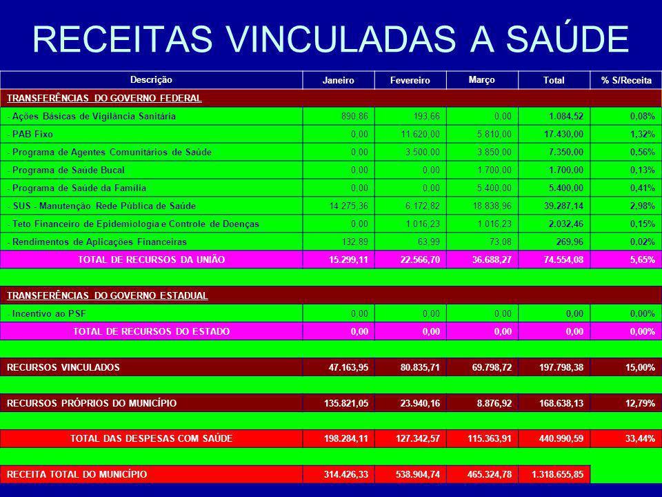 RECEITAS VINCULADAS A SAÚDE DescriçãoJaneiroFevereiroMarço Total% S/Receita TRANSFERÊNCIAS DO GOVERNO FEDERAL - Ações Básicas de Vigilância Sanitária8