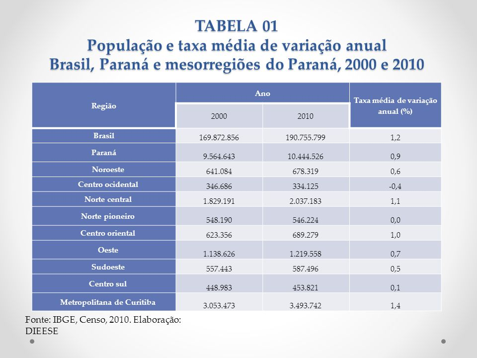 TABELA 01 População e taxa média de variação anual Brasil, Paraná e mesorregiões do Paraná, 2000 e 2010 Fonte: IBGE, Censo, 2010. Elaboração: DIEESE R