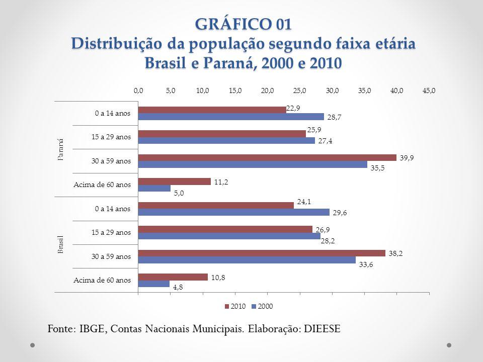 GRÁFICO 01 Distribuição da população segundo faixa etária Brasil e Paraná, 2000 e 2010