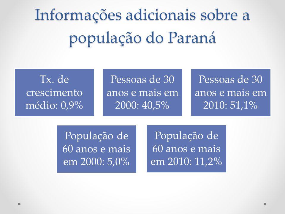 Informações adicionais sobre a população do Paraná Tx. de crescimento médio: 0,9% Pessoas de 30 anos e mais em 2000: 40,5% Pessoas de 30 anos e mais e