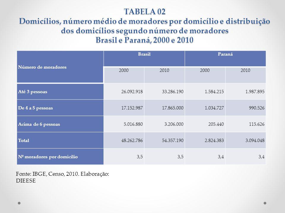 TABELA 02 Domicílios, número médio de moradores por domicílio e distribuição dos domicílios segundo número de moradores Brasil e Paraná, 2000 e 2010 N