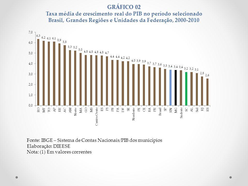 GRÁFICO 02 GRÁFICO 02 Taxa média de crescimento real do PIB no período selecionado Brasil, Grandes Regiões e Unidades da Federação, 2000-2010 Fonte: I