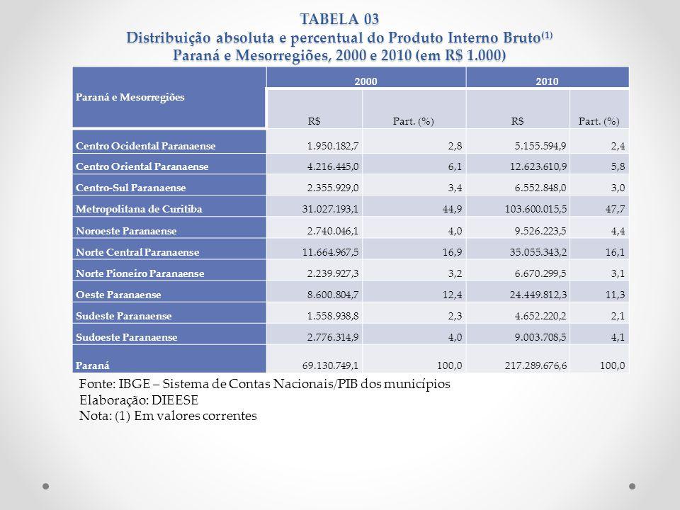 TABELA 03 Distribuição absoluta e percentual do Produto Interno Bruto (1) Paraná e Mesorregiões, 2000 e 2010 (em R$ 1.000) Fonte: IBGE – Sistema de Co