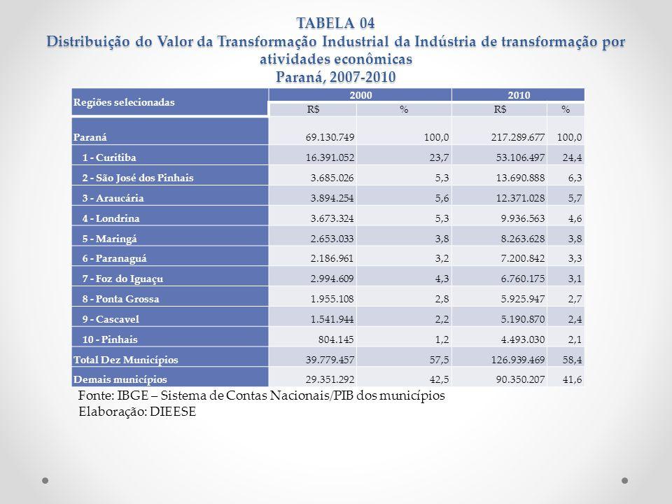 TABELA 04 Distribuição do Valor da Transformação Industrial da Indústria de transformação por atividades econômicas Paraná, 2007-2010 Fonte: IBGE – Si