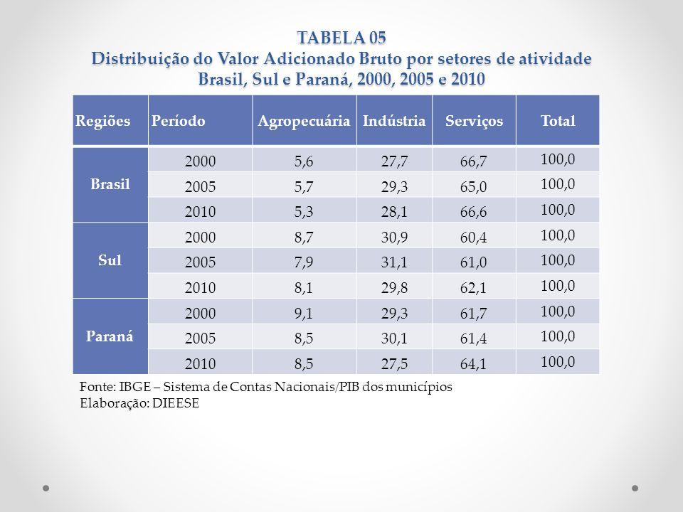 TABELA 05 Distribuição do Valor Adicionado Bruto por setores de atividade Brasil, Sul e Paraná, 2000, 2005 e 2010 Fonte: IBGE – Sistema de Contas Naci