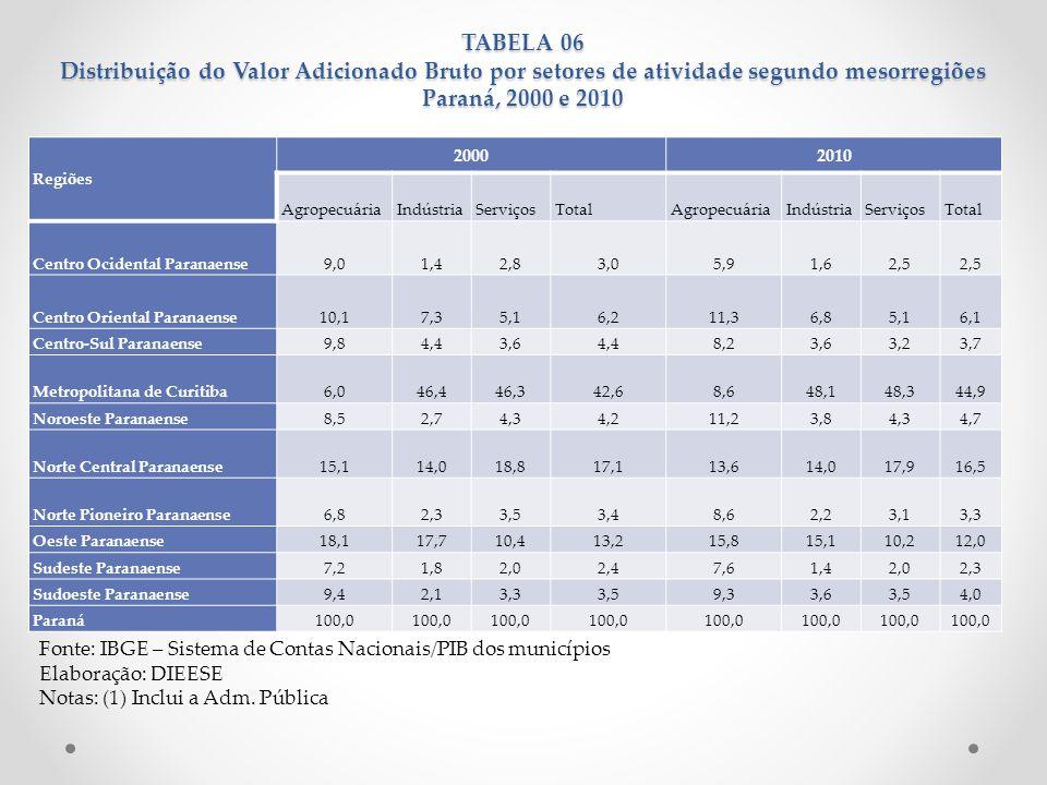 TABELA 06 Distribuição do Valor Adicionado Bruto por setores de atividade segundo mesorregiões Paraná, 2000 e 2010 Fonte: IBGE – Sistema de Contas Nac