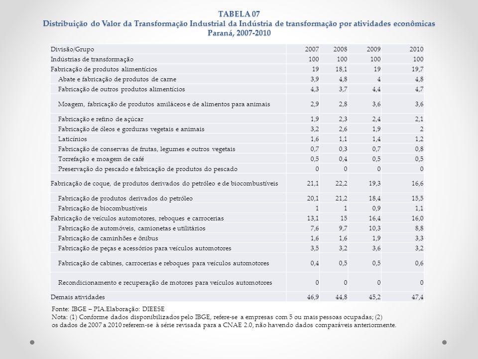 TABELA 07 Distribuição do Valor da Transformação Industrial da Indústria de transformação por atividades econômicas Paraná, 2007-2010 Fonte: IBGE – PI