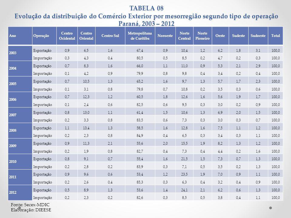 TABELA 08 Evolução da distribuição do Comércio Exterior por mesorregião segundo tipo de operação Paraná, 2003 – 2012 Fonte: Secex-MDIC Elaboração: DIE