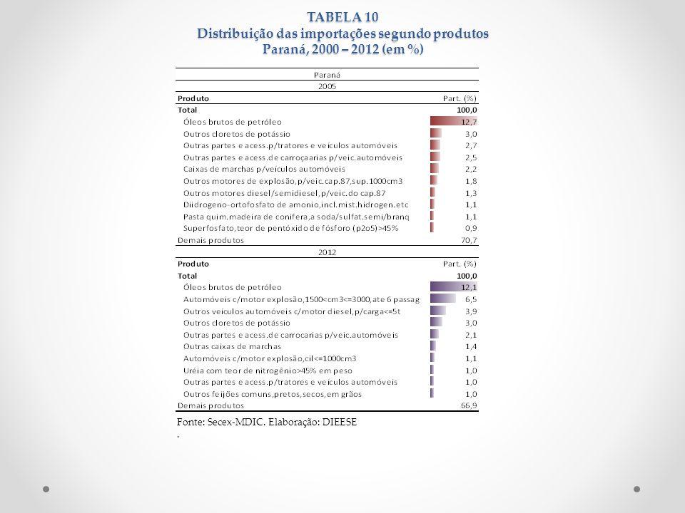 TABELA 10 Distribuição das importações segundo produtos Paraná, 2000 – 2012 (em %) Fonte: Secex-MDIC. Elaboração: DIEESE.